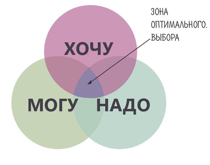Зона оптимального выбора - золотая середина между Хочу, Могу и Надо