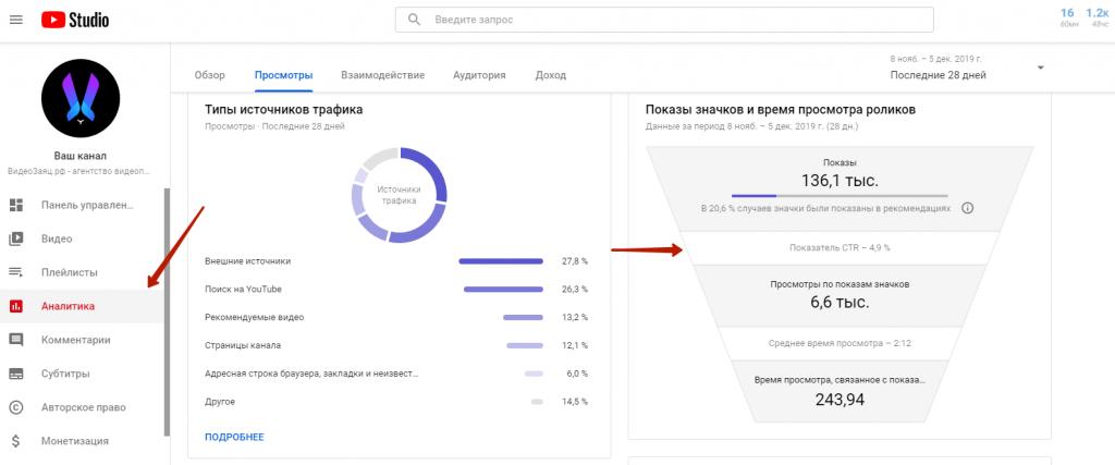 Аналитика CTR превью для видео на YouTube