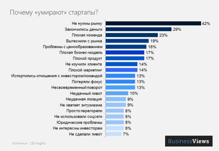 Статистика почему умирают стартапы