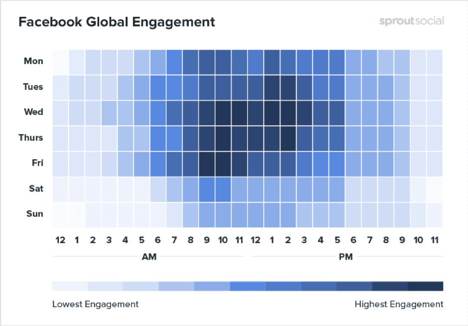 Вовлечение пользователей в соцсеть Facebook по часам