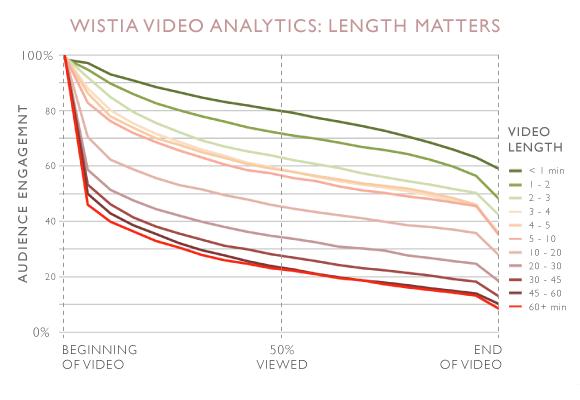 Данные аналитики Wistia по продолжительности роликов