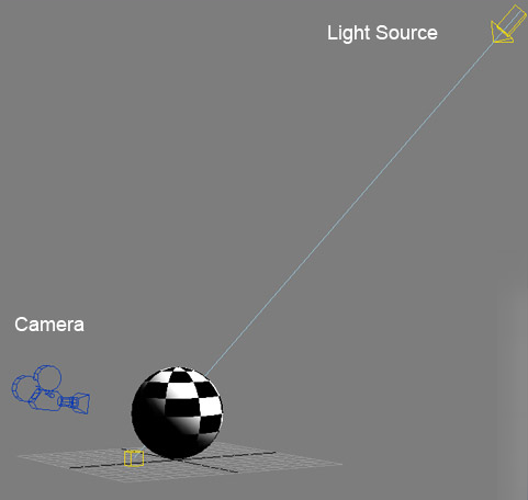 Положение камеры и свет на объекте